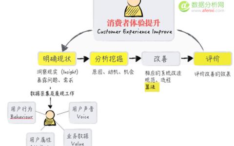 【数据产品研究】聚焦于用户行为分析的数据产品(二)
