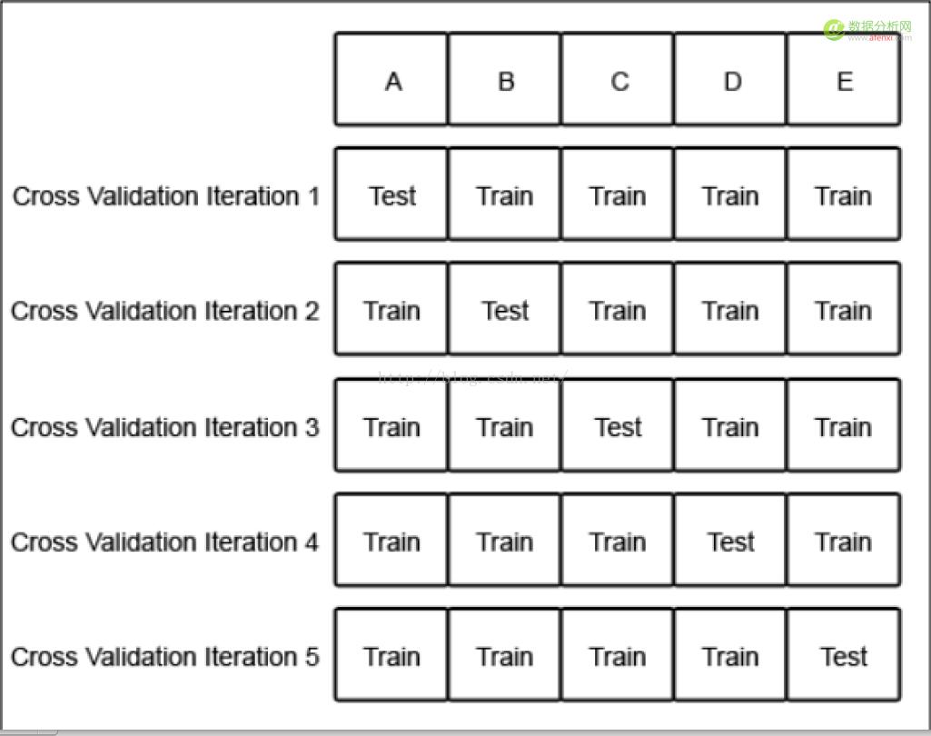 机器学习系列(1):机器学习基础