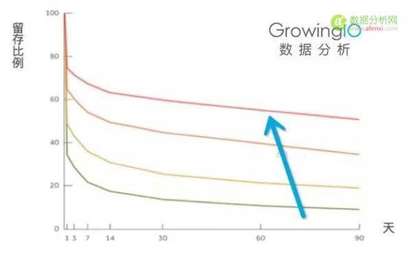 你能找到的最深入的留存分析文章:留存、增长、Magic Number