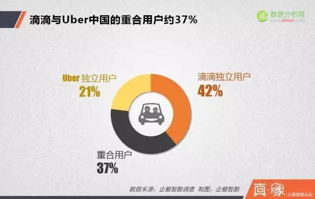 收益报告:滴滴从Uber拿到了多少白领与用户?