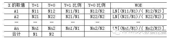 二分类模型中,如何应对分类自变量取值过多?