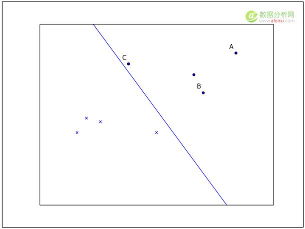 机器学习系列(9):从感知器到支持向量机