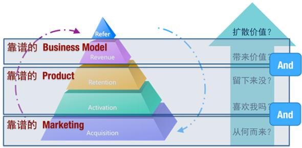 基于AARRR模型进行App体系化的数据分析