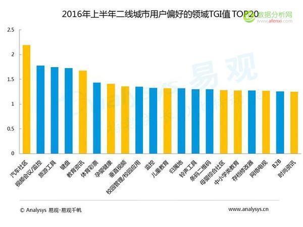 易观:中国各级城市用户行为差异到底有多大?