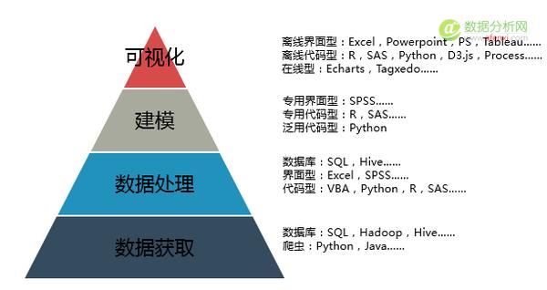 陈丹奕:数据分析师的能力和工具体系