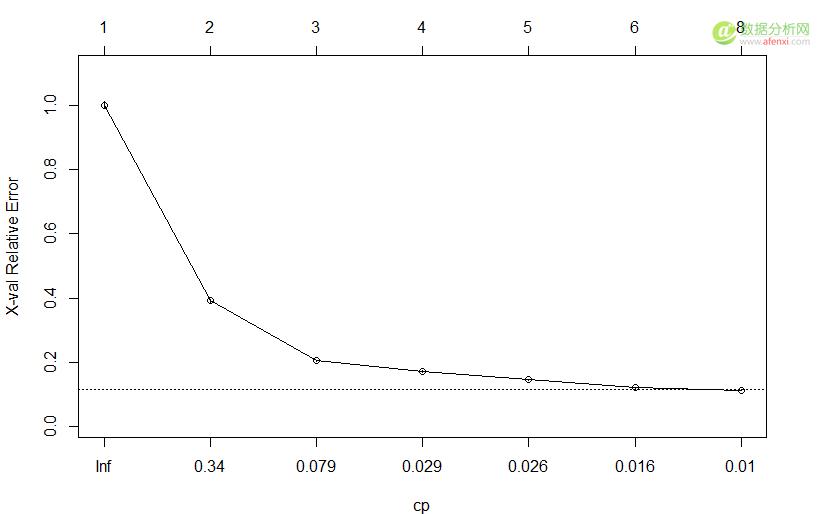 基于R语言钻石价格预测