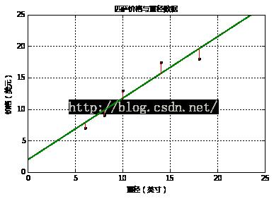 机器学习系列(2):线性回归