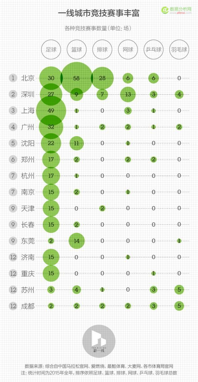 数据分析:中国最棒的30个运动城市在这里