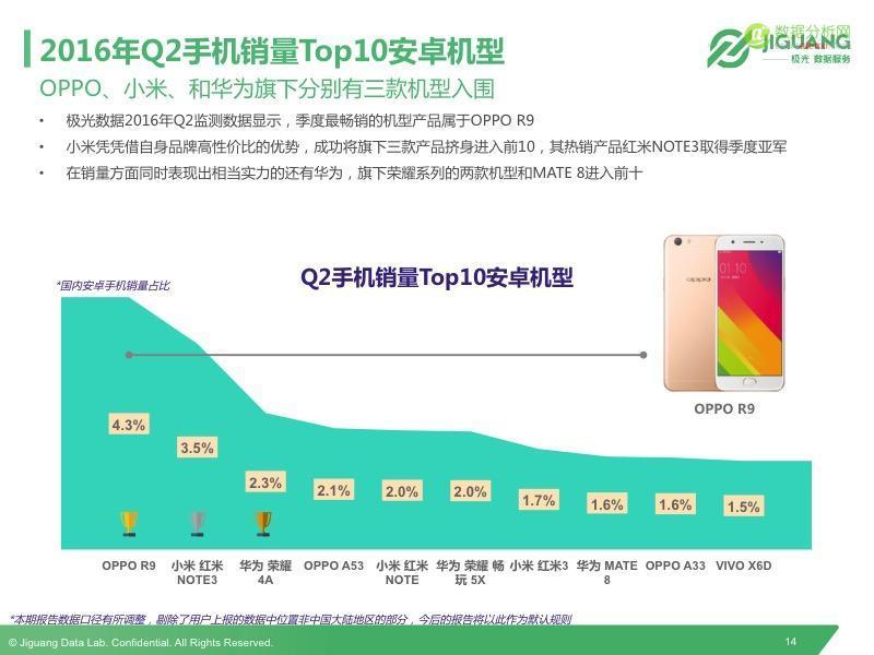 极光发布2016Q2中国移动终端市场研究报告
