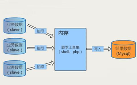 宋洪鑫:美团点评数据仓库开发模式演进