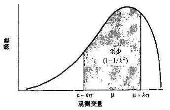 小白学统计(29)切比雪夫(Chebyshev)定理