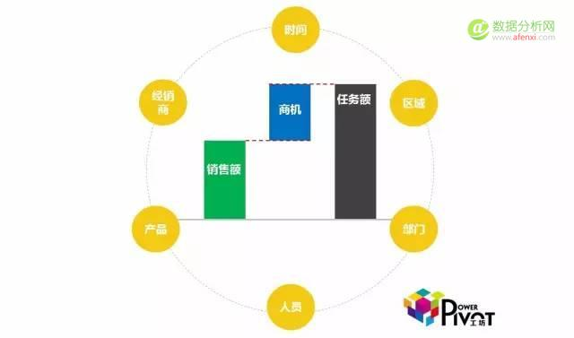 Power BI在运营分析中的应用介绍-数据分析网