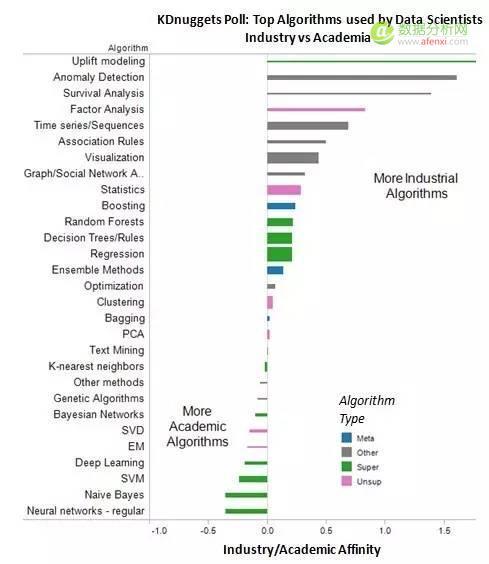 KDnuggets 官方调查:数据科学家最常用的十种算法