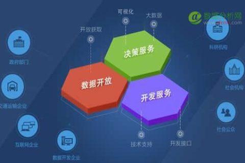 大数据漫谈(五) -- 数据生态