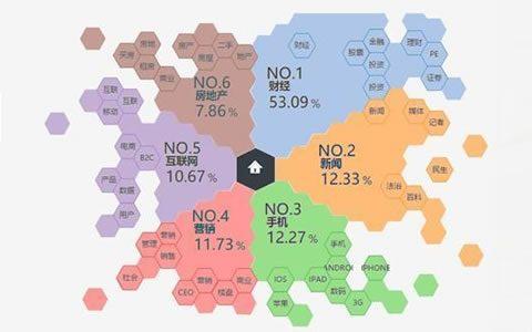 互联网金融出路在哪里?大数据用户挖掘告诉你