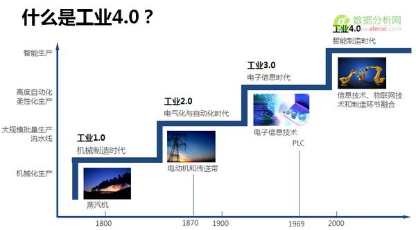 大数据漫谈(七) -- 数据与工业4.0