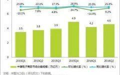 艾瑞:2016Q2中国电子商务市场核心数据发布-数据分析网
