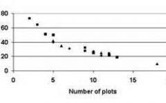什么是非抽样误差?-数据分析网