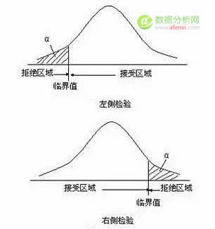 小白学统计(43)假设检验原理——接受域和拒绝域