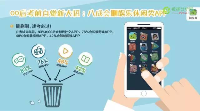 在线答疑平台阿凡题《中国00后互联网学习行为报告》:我国中小学生学习众生态一览