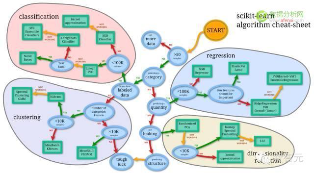 机器学习常用 35 大算法盘点(附思维导图)