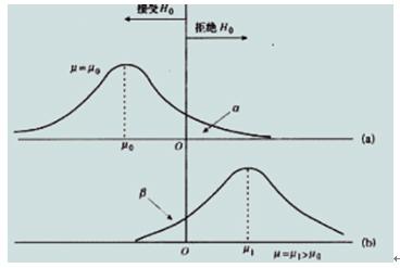 小白学统计(44)假设检验原理:两类错误