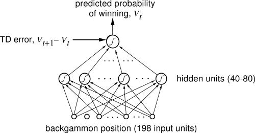 硅谷王川:深度学习有多深?双陆棋和神经网络(21)