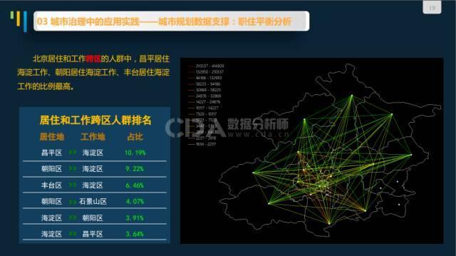 刘顺海:手握460亿笔数据,北京市政交通IC卡能玩出什么花样?