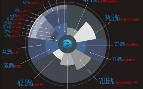数据可视化,除了炫目你真的看懂内涵了嘛?