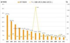 QuestMobile:哪类、哪家APP母婴人群最多比例最高?-数据分析网