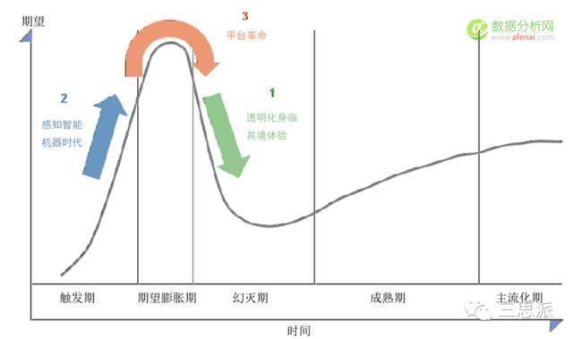 号外!《Gartner2016年度新兴技术成熟度曲线》全解读