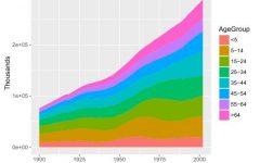 R语言数据可视化04:折线图、堆积图、堆积面积图-数据分析网