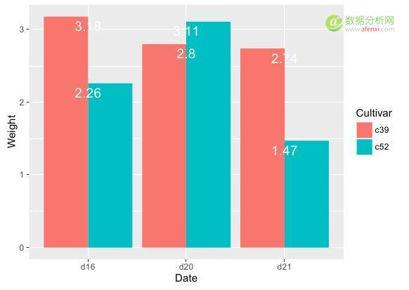 R语言数据可视化03:条形图