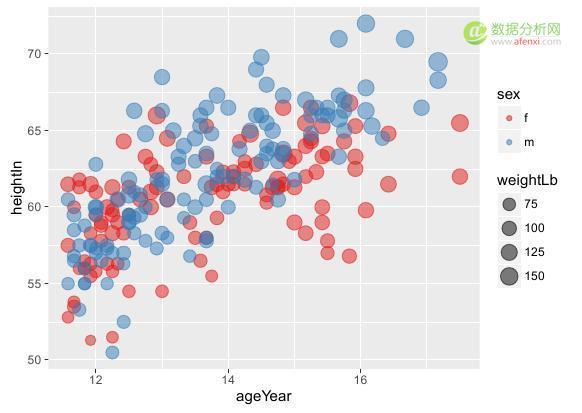 添加回归模型拟合线,最主要是调用stat
