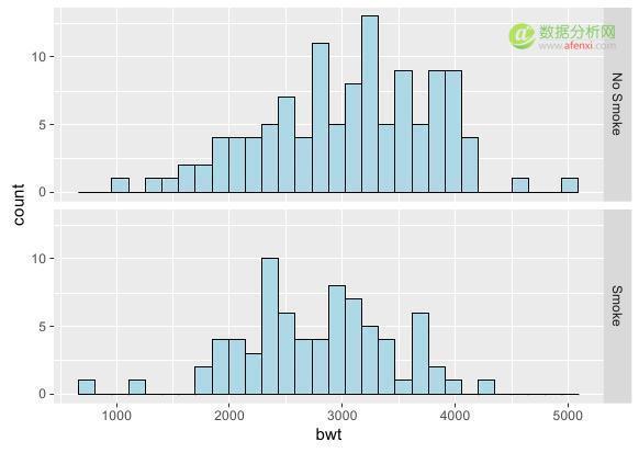 R语言数据可视化06:数据分布图(直方图、密度曲线、箱线图、等高线、2D密度图)