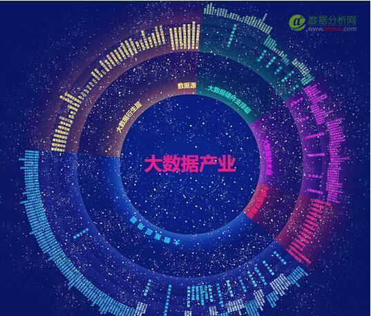 王叁寿:只有数据源服务商才有资格构建大数据生态圈