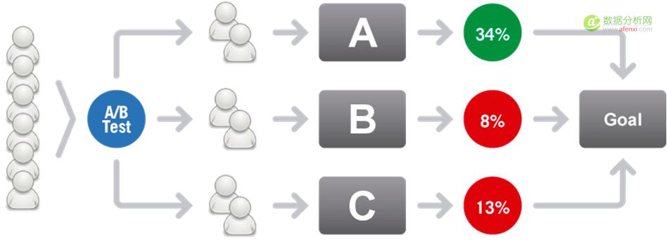 道与术:数据驱动产品优化离不了的A/B测试
