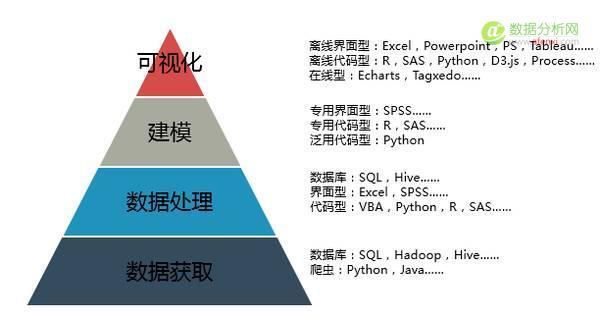 如何做个有能力、懂业务、擅工具的数据分析师?-数据分析网