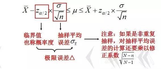 小白学统计(46)总体参数的区间估计——大样本(n≥30)条件下总体均值?的区间估计
