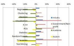 KDnuggets 官方调查:数据科学家最常用的十种算法-数据分析网