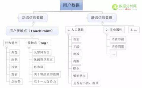 电商产品如何依靠用户画像做个性化推荐