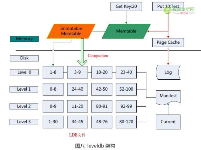 腾讯亿级排行榜系统实践及挑战