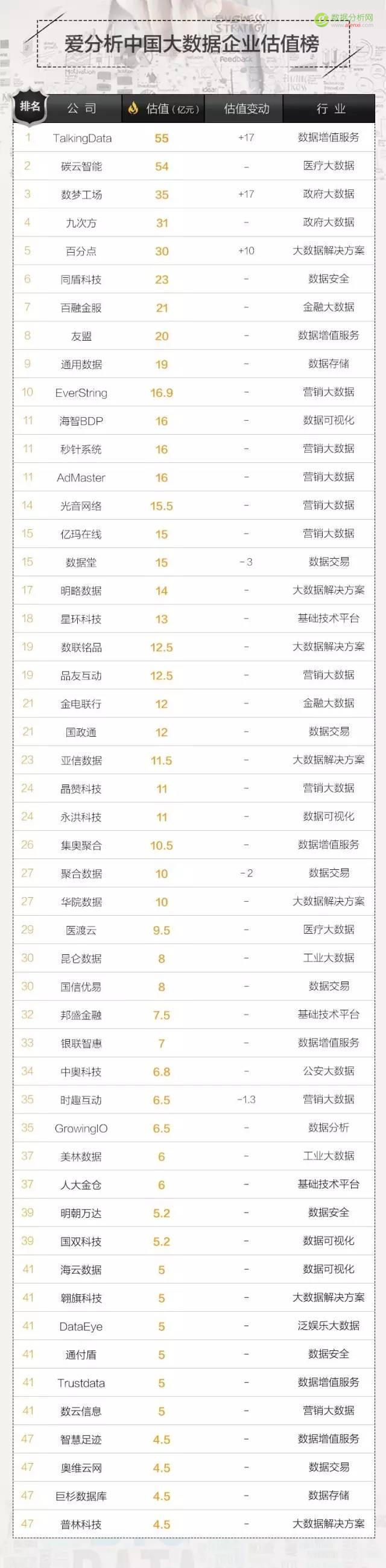 这50家大数据公司,谁会成为中国Palantir?