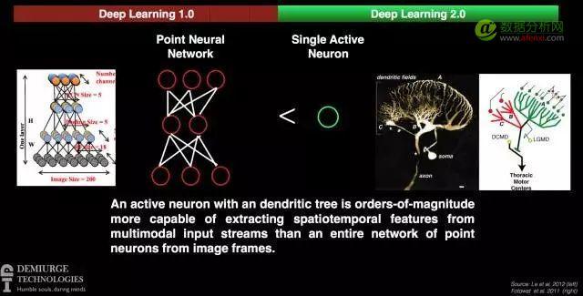 如何让深度学习突破数据瓶颈?