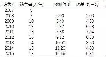 小白学统计(77)长期趋势分析-数据分析网