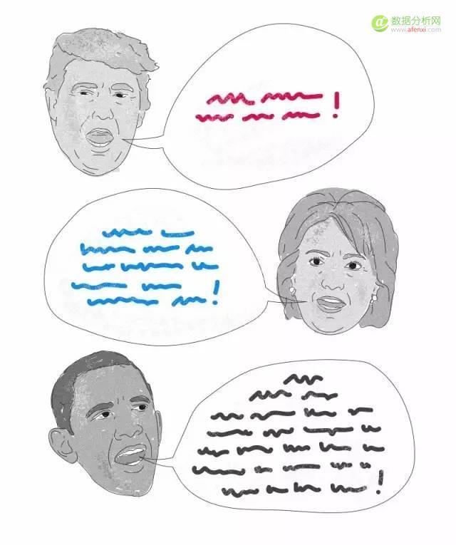 七张图了解希拉里和川普的语言风格