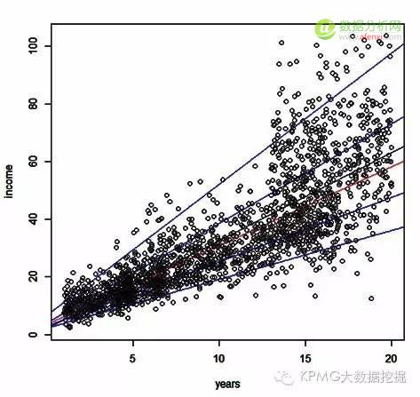 工资挖掘:用分位数回归看你的工资水平