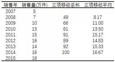 小白学统计(77)长期趋势分析