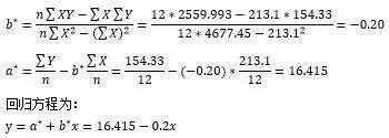 小白学统计(73)范例分析:一元(简单线性)相关与回归分析-数据分析网