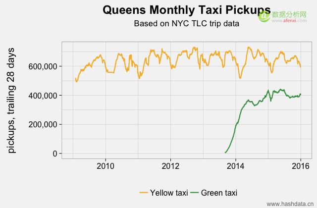 taxi_pickups_queens